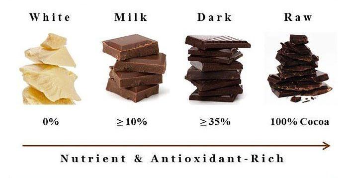 Jenis-Jenis Cokelat